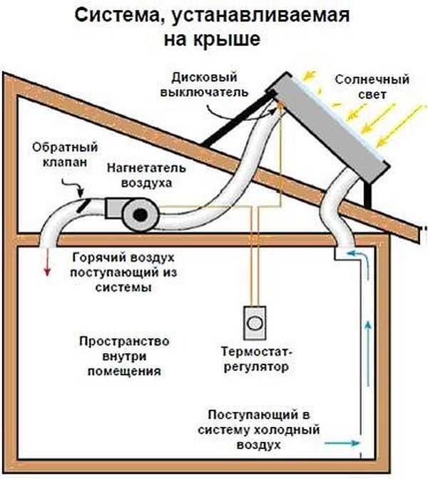 Солнечный коллектор своими руками на отопление дома